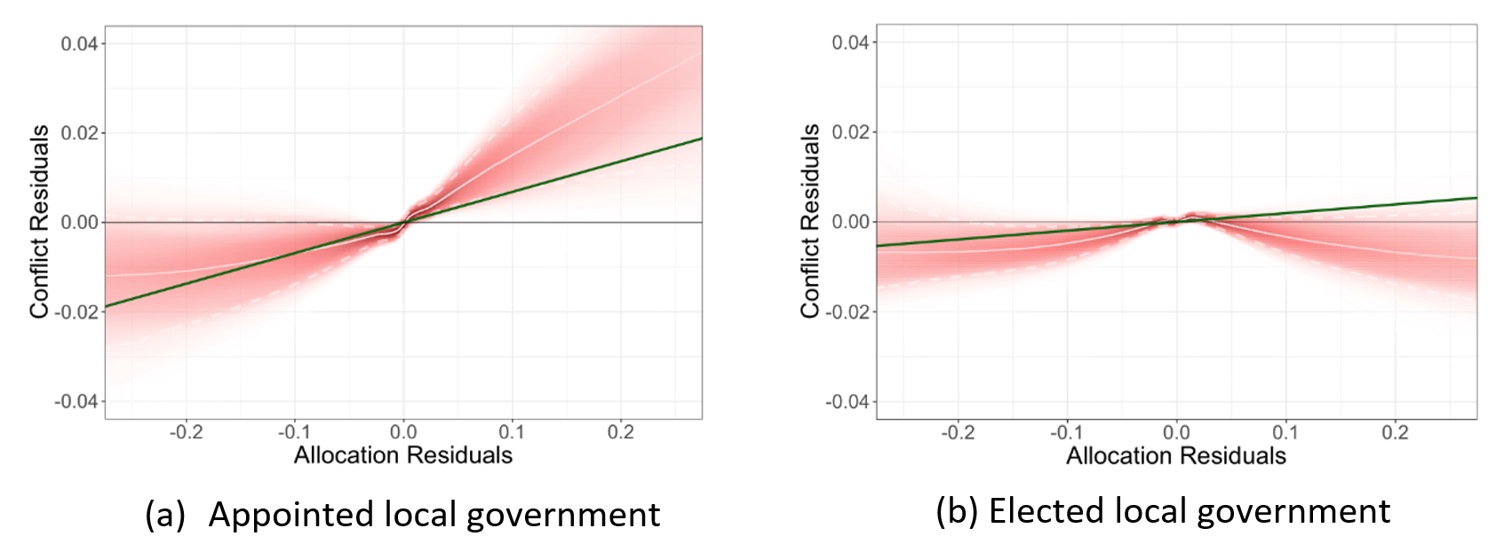 Positive and negative resource allocation shocks under elected and appointed regimes