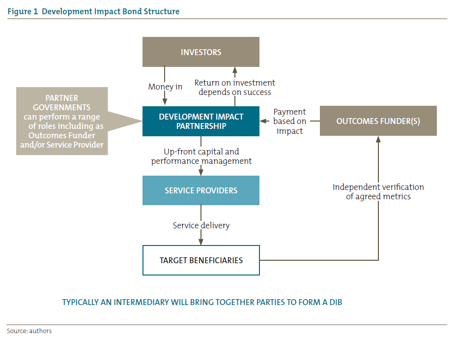 Figure 1 Development Impact Bond Structure