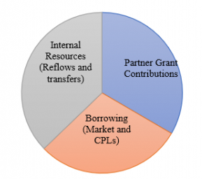 Pie chart showing relatively equal split between internal resources, partner grant contributions, and borrowing