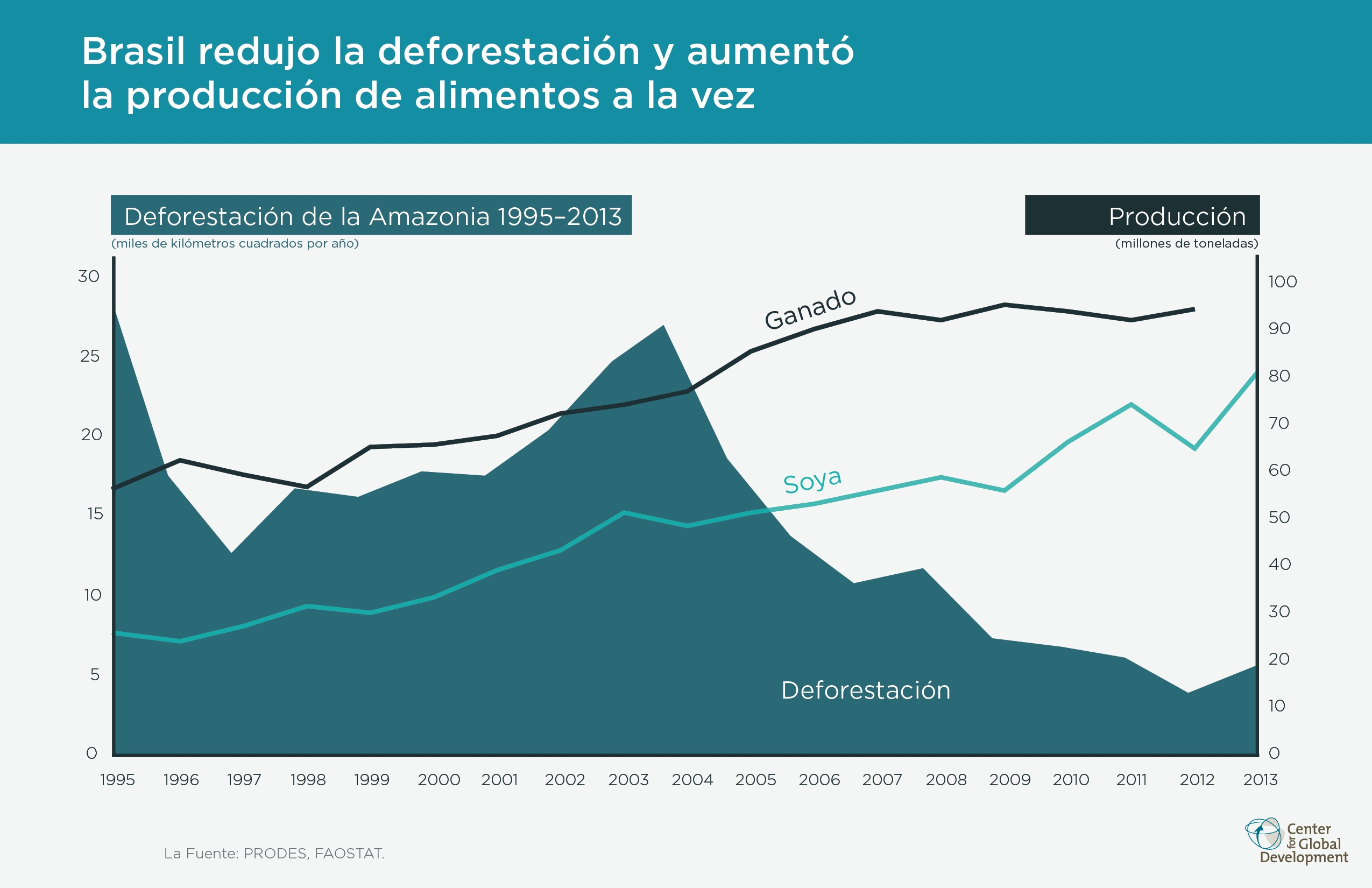 Can Brazil stay the course on reducing deforestation?