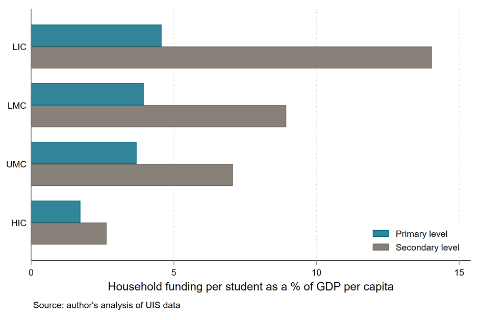 Chart showing household funding for education as a percent of GDP per capita is higher in poor countries and higher for secondary vs. primary