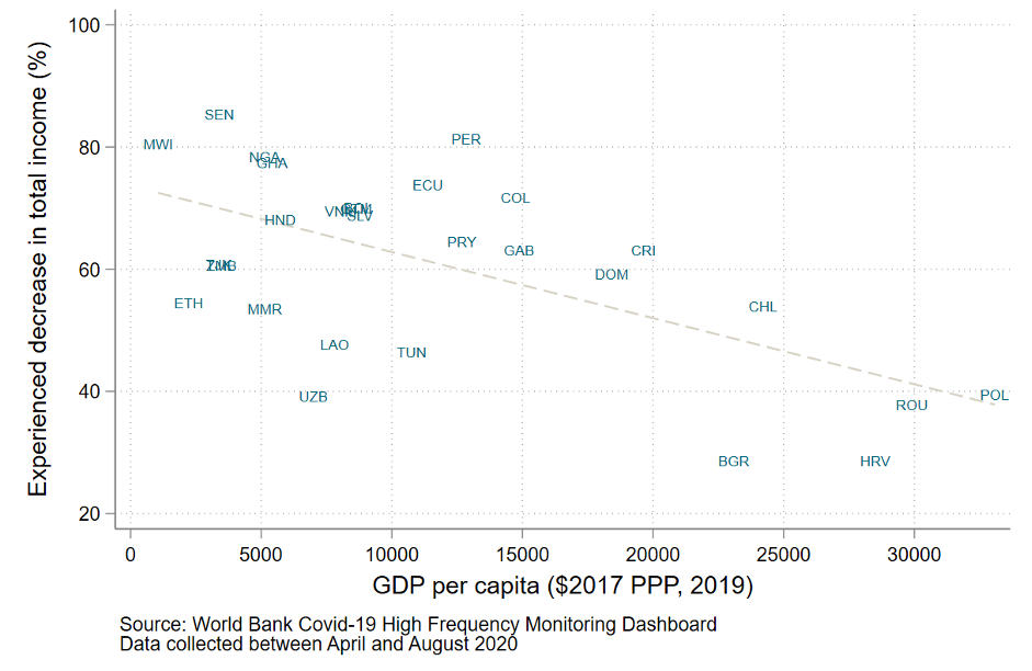 Scatter plot showing that wealthier countries experienced less of a decrease in total income as a percent