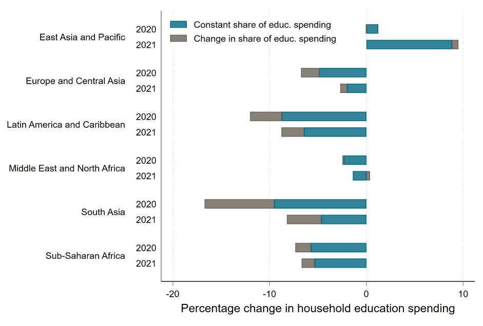 Chart showing education spending will drop sharpyl in 2020 and climb up somewhat in 2021, though still below baseline, everywhere other than East Asia. The drop is sharper in most places if you let the percentage of education spending change.