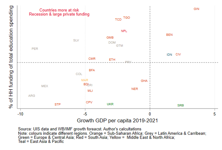 Scatter plot showing the countries that are more at risk, due to being hit harder by the recession and having a higher reliance on household spending to cover education finance
