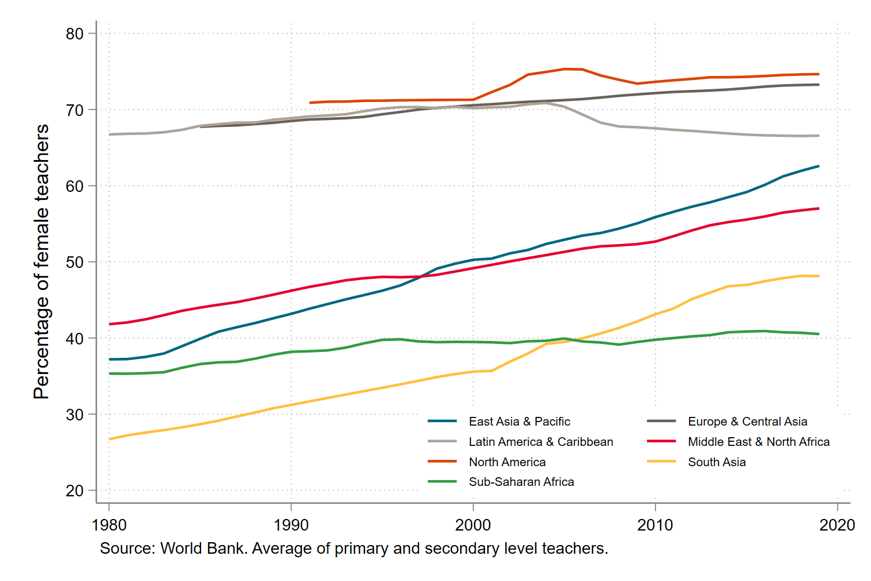Chart showing rising percentage of female teachers over time in most regions except sub-Saharan Africa
