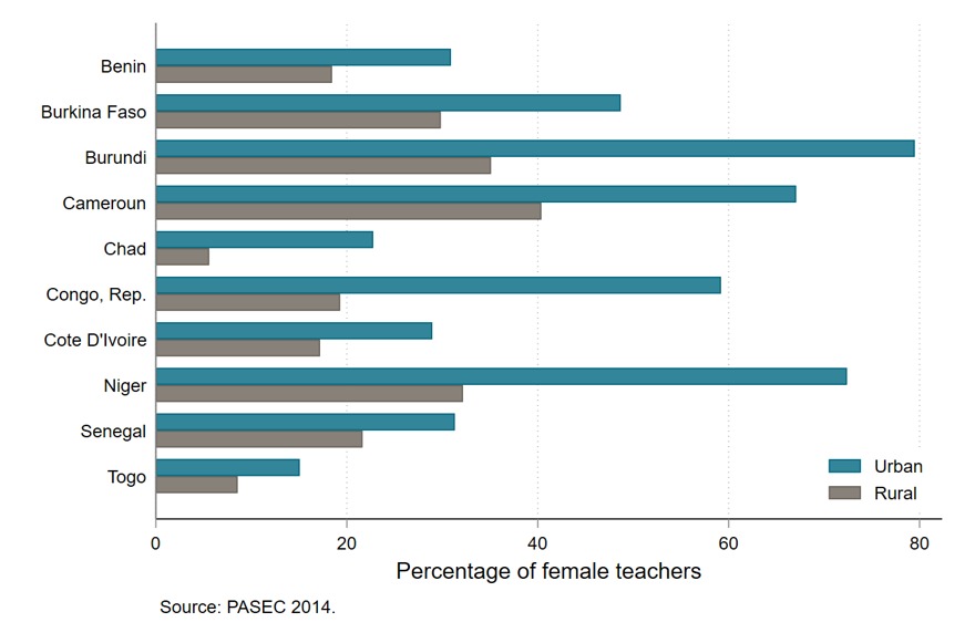 Chart showing much lower percentage of female teachers in rural areas in ten countries
