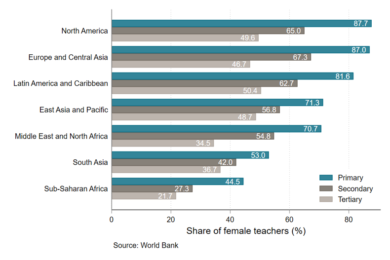 Chart showing that in every region, there are fewer female teachers in secondary and especially tertiary levels of education
