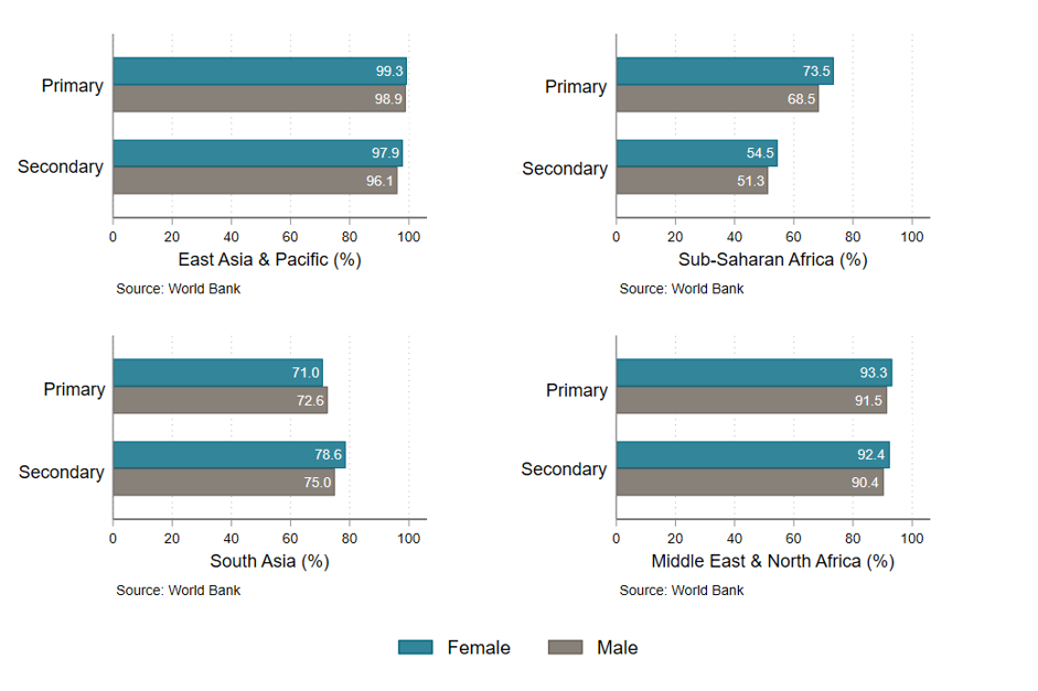 Chart showing that female teachers have almost the same or stronger qualifications as male teachers in different regions