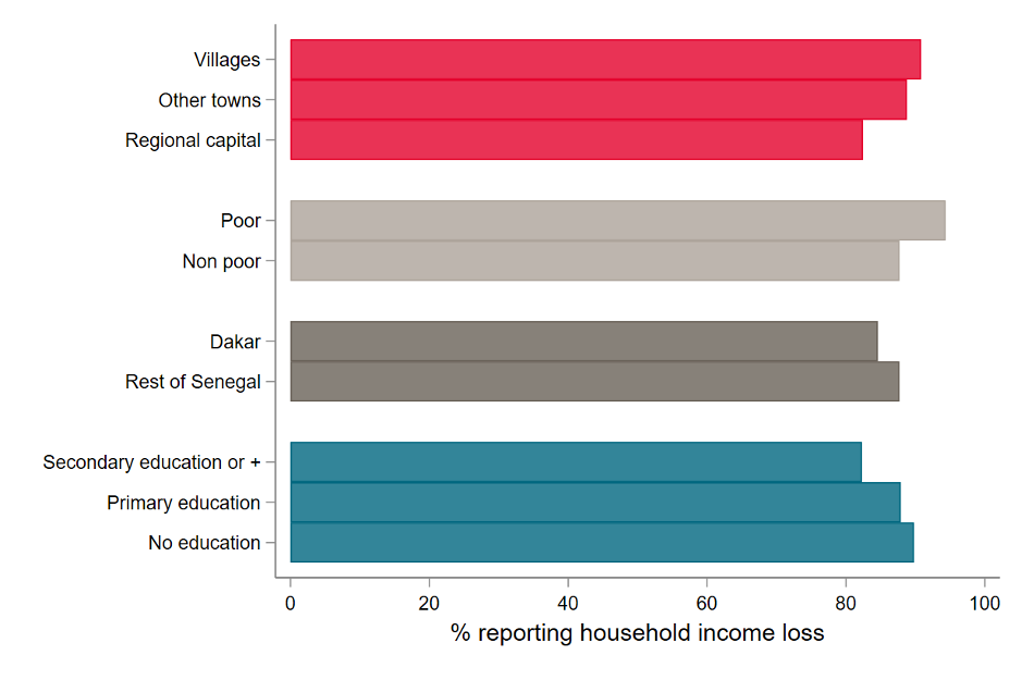 Chart showing high levels reporting lost income across most demographics.