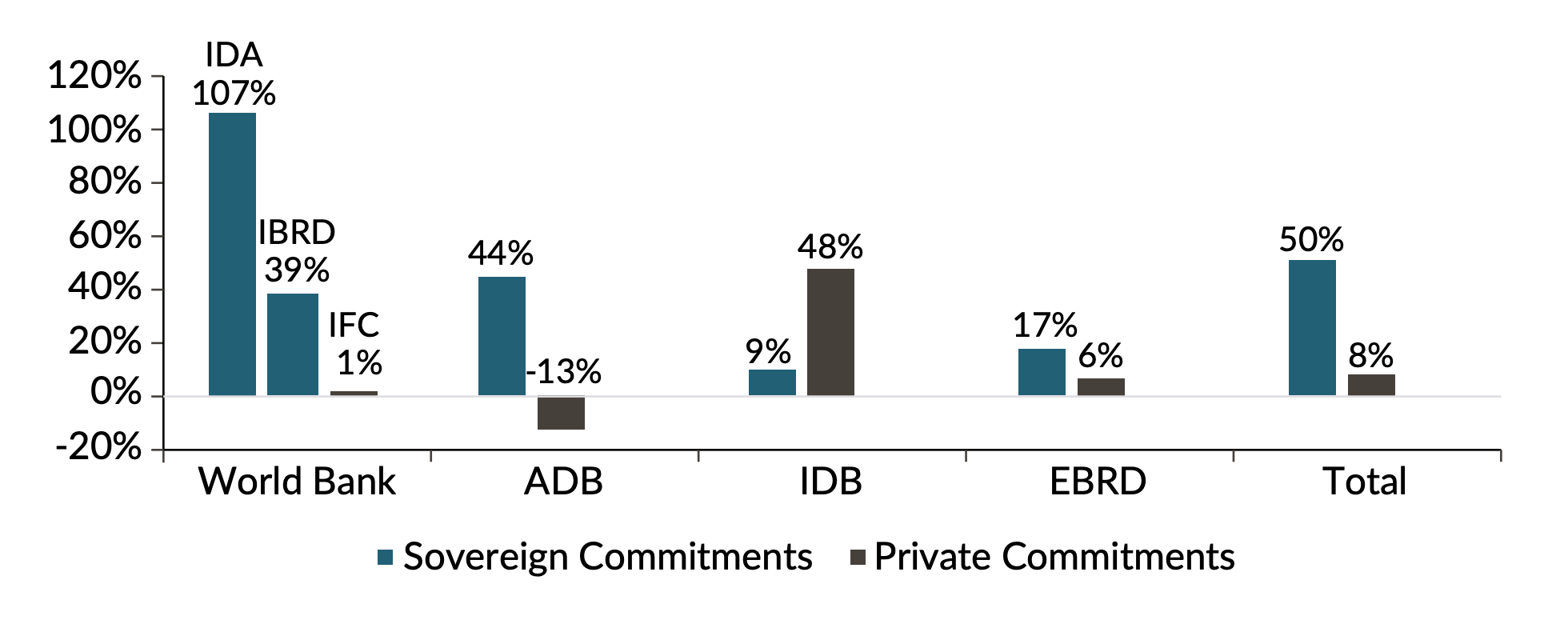 Chart showing that sovereign commitments are up at most MDBs by more than private commitments, except for the IDB