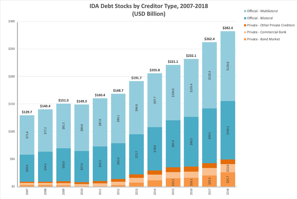 Chart showing IDA debt stocks by creditor type by year, with private sources small but growing quickly