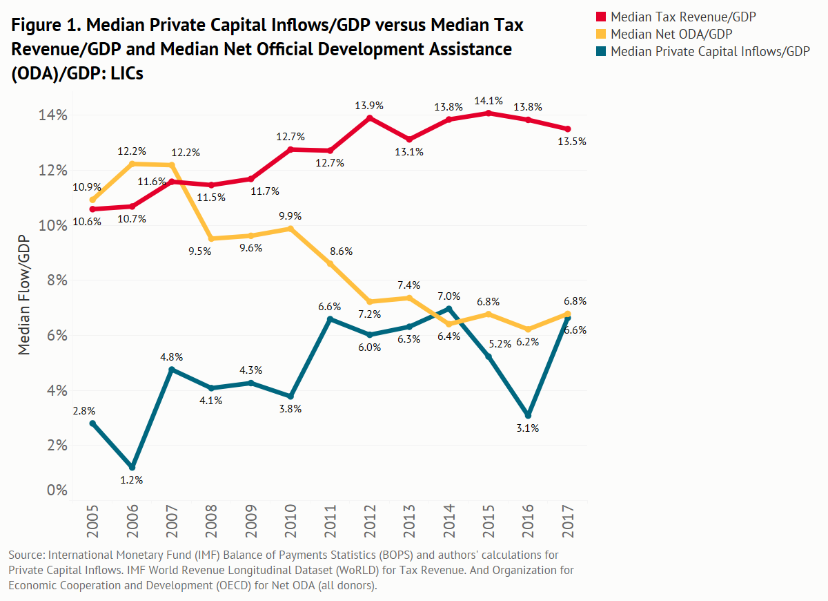 Median Private Capital Inflows/GDP vs. Median Tax Revenue/GDP and Median Net ODA/GDP for LICs