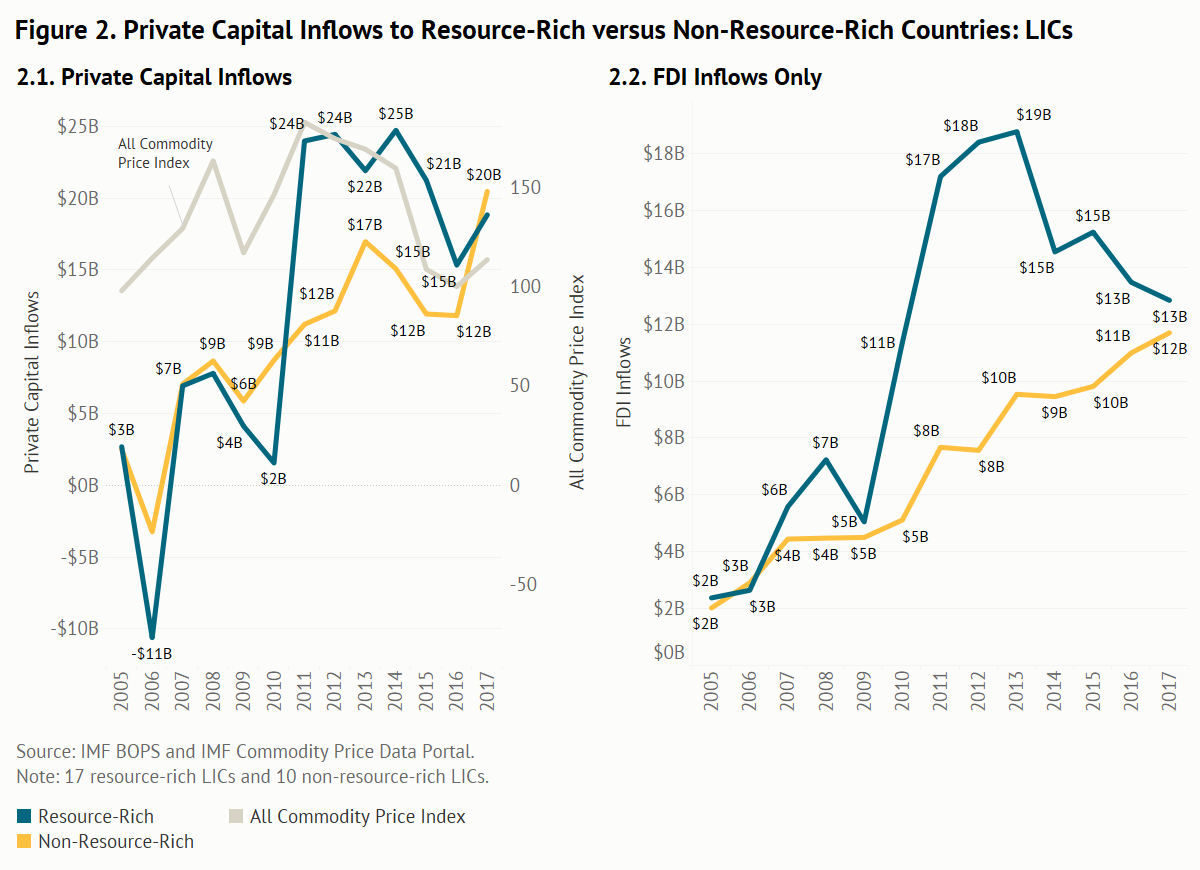 Private capital inflows to resource-rich vs. non-resource-rich countries for LICs