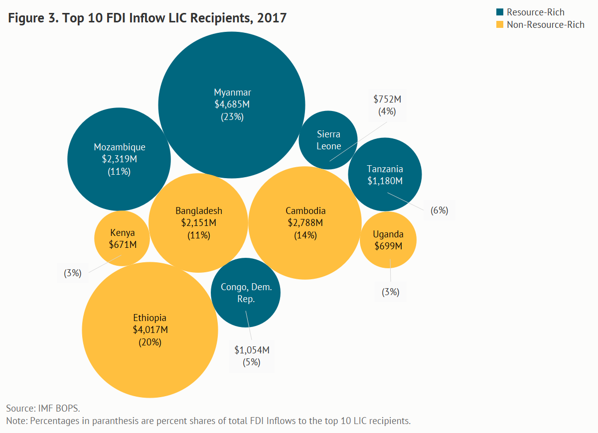 Top FDI inflow LIC recipients, 2017