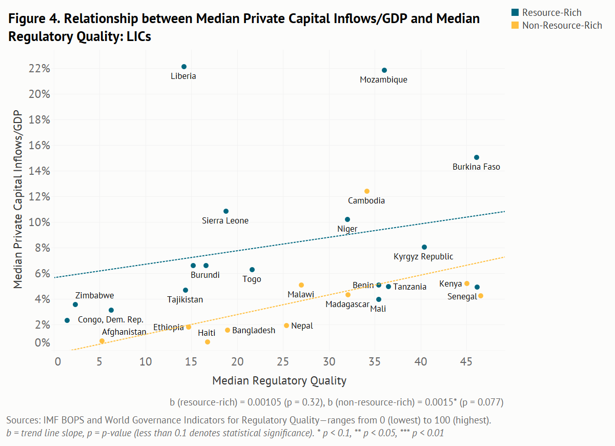 Relationship between median private capital inflows/GDP and median regulatory quality for LICs