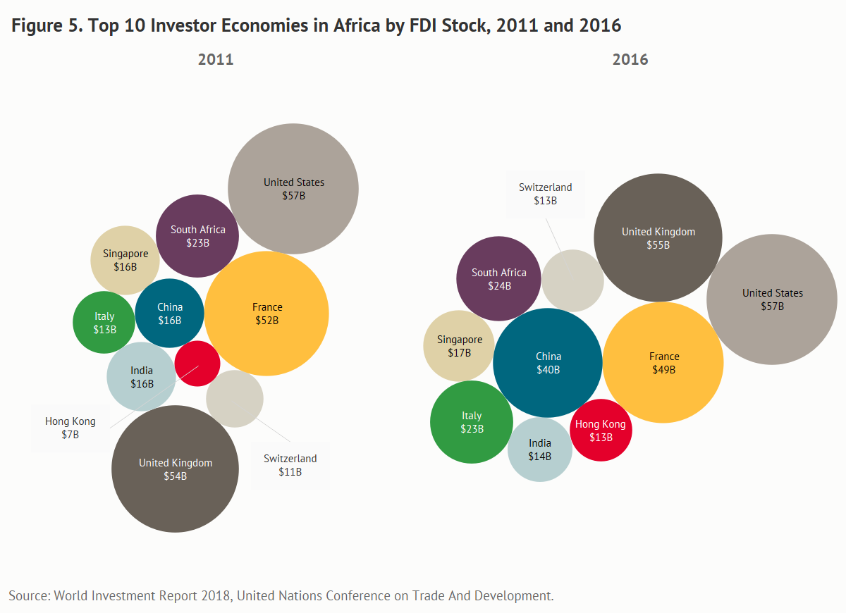 Top 10 investor economies in Africa by FDI stock, 2011 and 2016