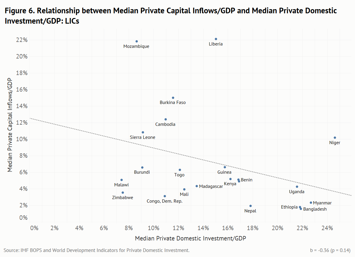 Relationship between median private capital inflows/GDP and median private domestic investment/GDP for LICs