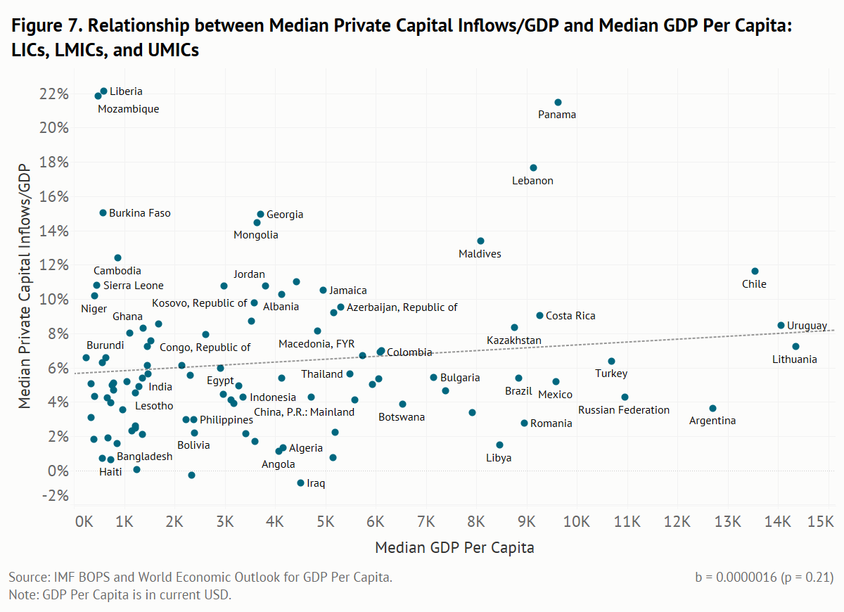 Relationship between median private capital inflows/GDP and median GDP per capita for LICs, LMICs and UMICs