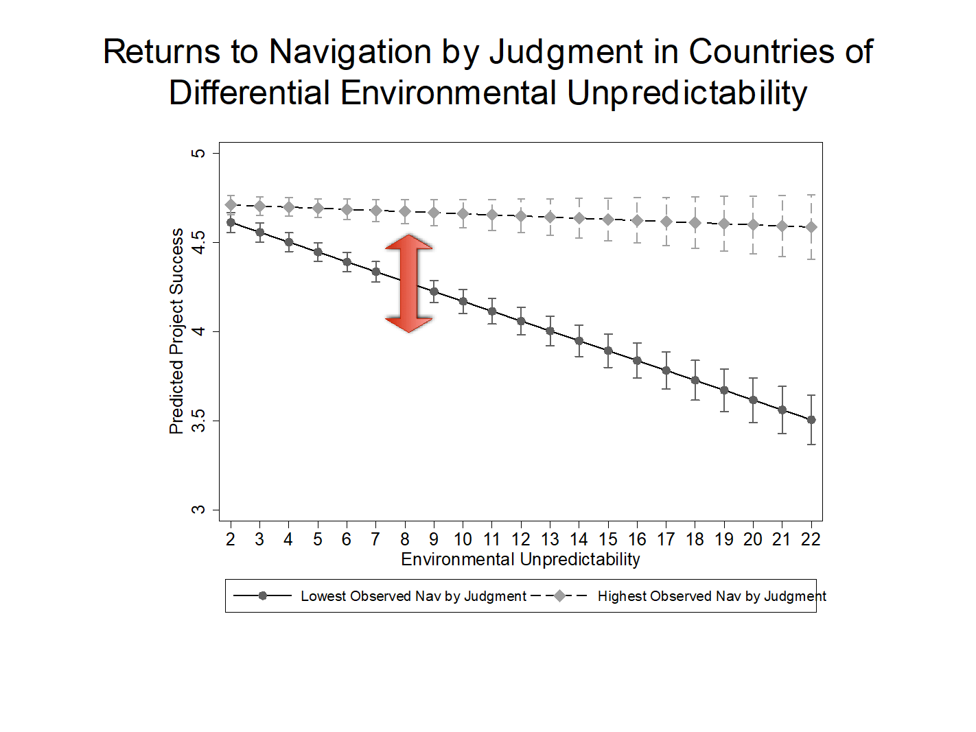 A graph showing returns to navigation by judgement in countries of differential environmental unpredictability