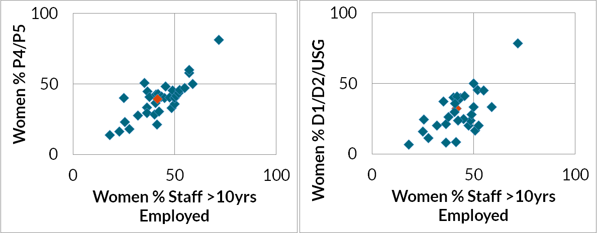 Figure 3. More Long-Tenure Women = More Senior Women