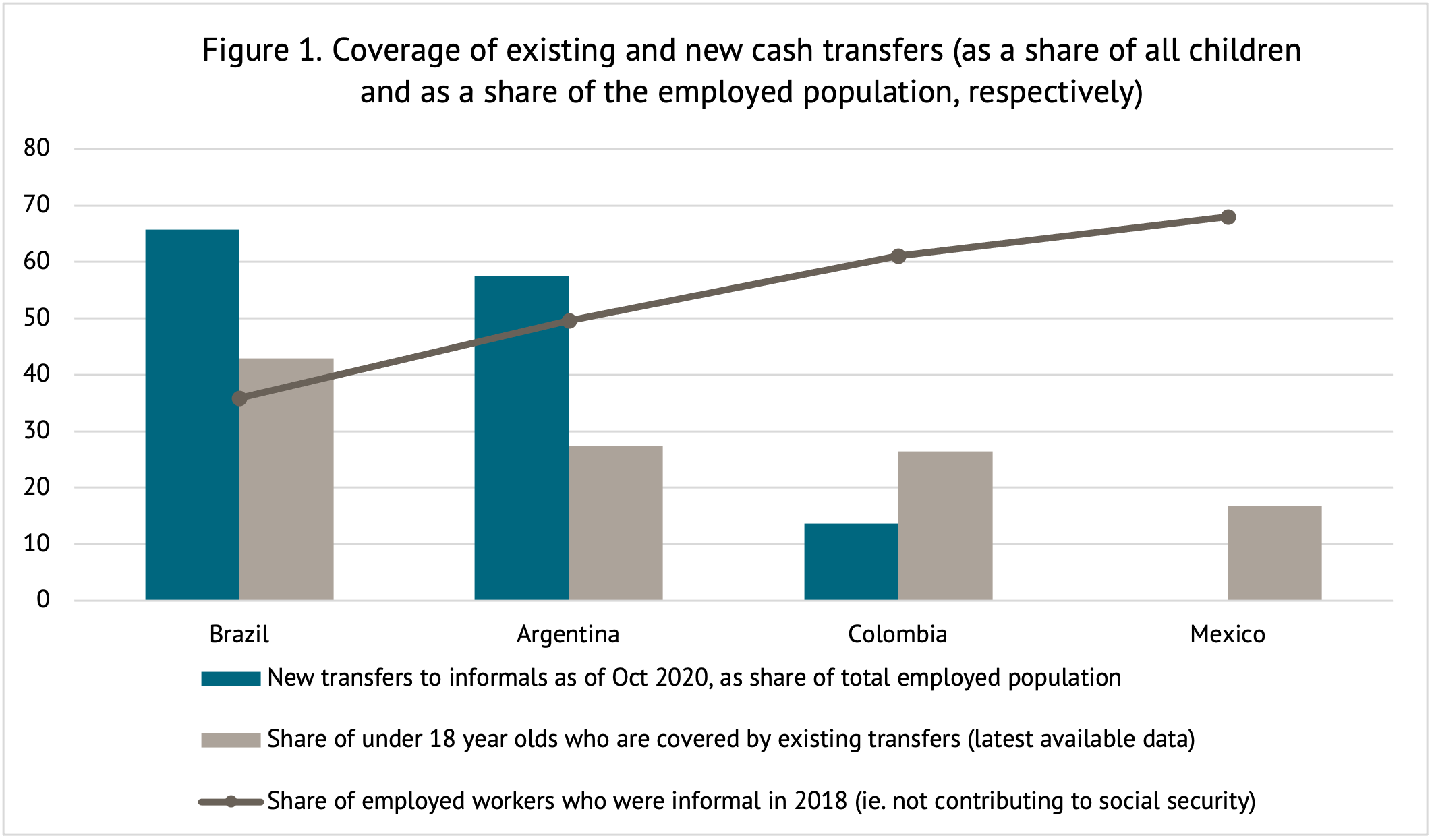 A figure indicating that there is considerable variation in the coverage of both existing and new cash transfer programs among children and the total employed population.