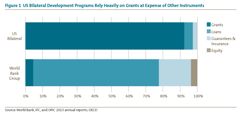 Figure 1 US Bilateral Development Programs Rely Heavily on Grants at Expense of Other Instruments