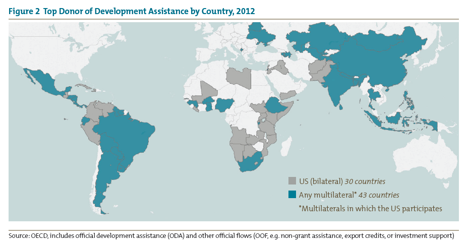 Figure 2 Top Donor of Development Assistance by Country, 2012