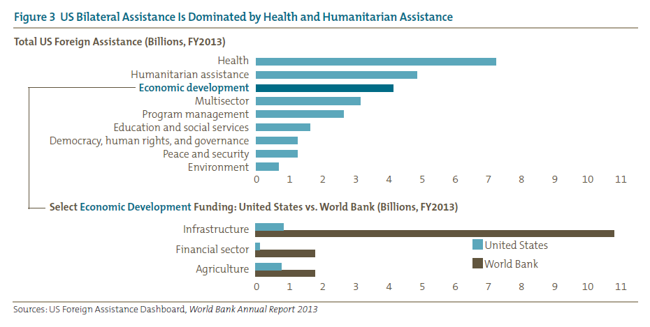 Figure 3 US Bilateral Assistance Is Dominated by Health and Humanitarian Assistance
