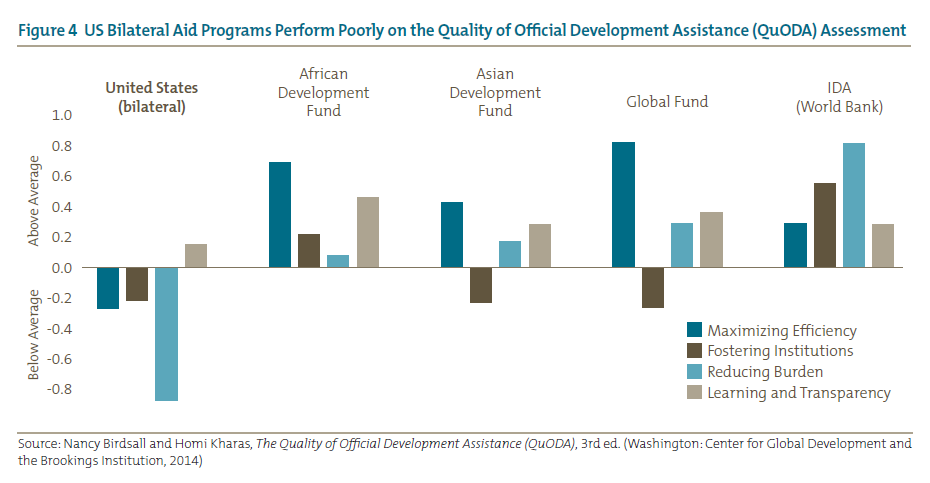 Figure 4 US Bilateral Aid Programs Perform Poorly on the Quality of Official Development Assistance (QuODA) Assessment