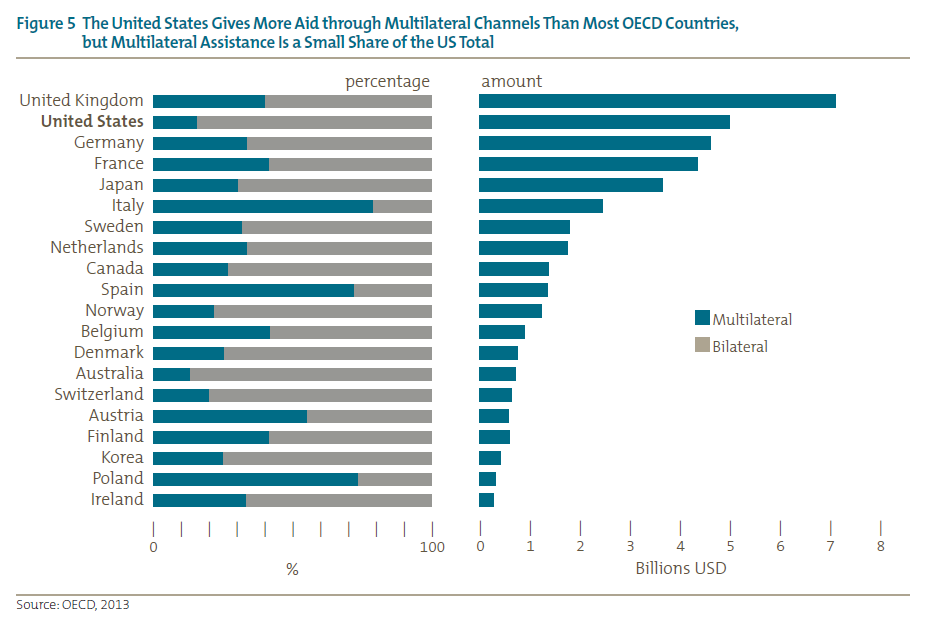 Figure 5 The United States Gives More Aid through Multilateral Channels Than Most OECD Countries,<br />