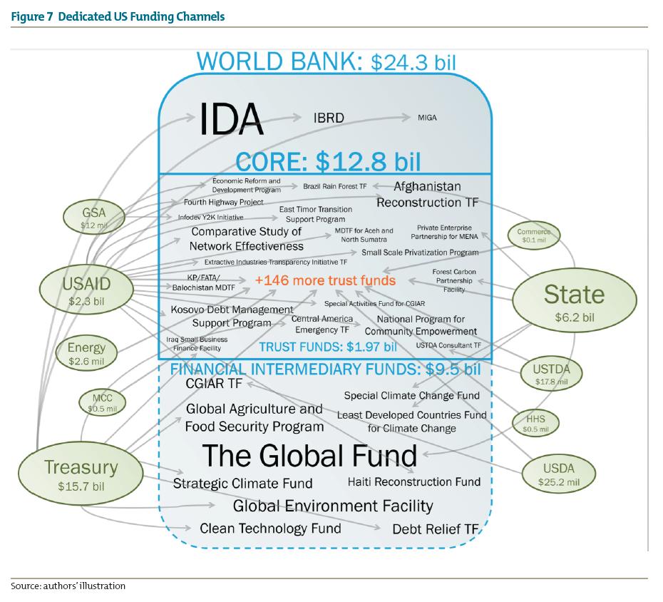 Figure 7 Dedicated US Funding Channels