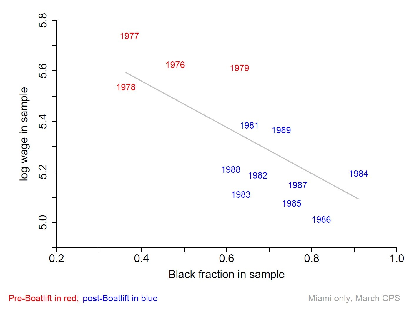 Graph: wages fall as the black fraction of the sample goes up