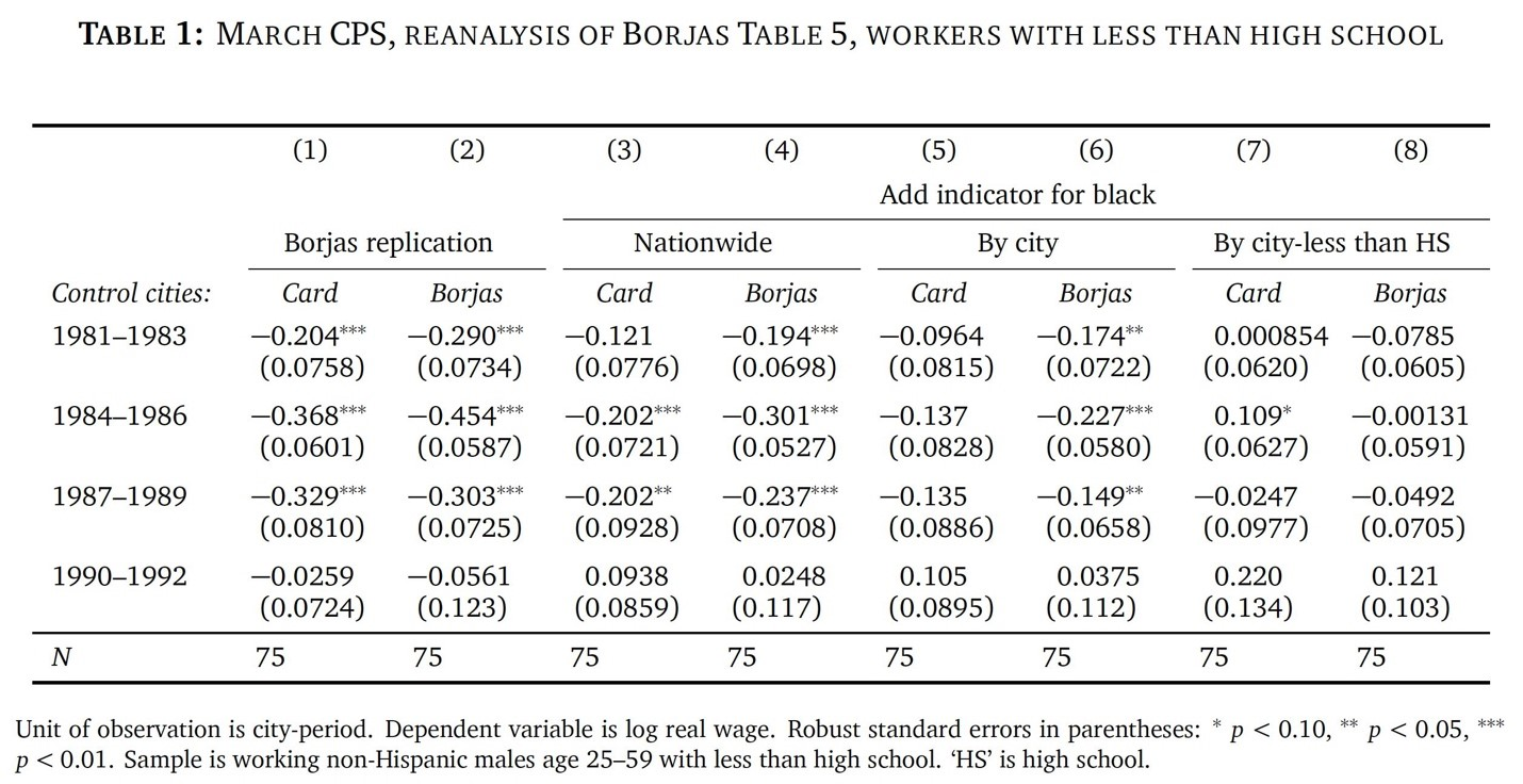 Table: March CPS, Reanalysis of Borjas Table 5