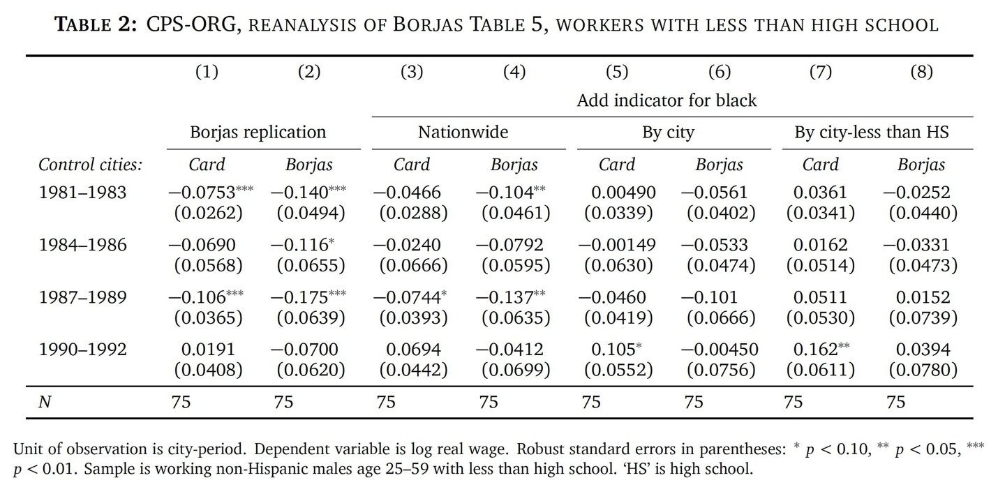Table: CPS-ORG, Reanalysis of Borjas Table 5