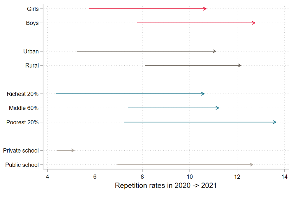 Figure showing repetition rates between 2020 and 2021 for different demographics. Across the board, rates have risen, except for students in private school