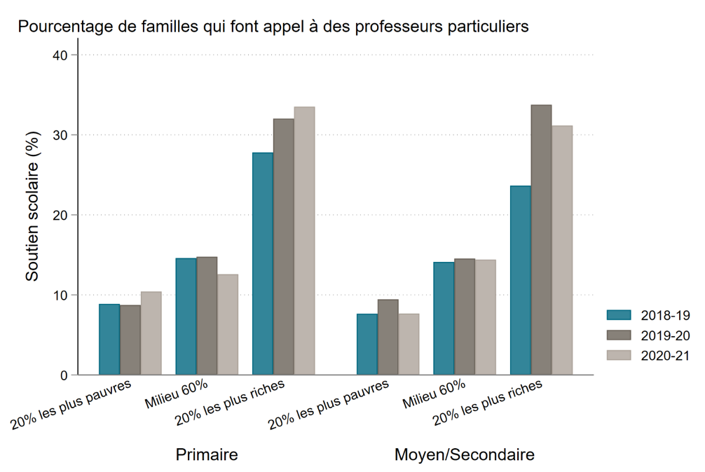 Chart showing percentage of families using private tutors. It is much higher for wealthier families, and it grew for wealthy families but not other families during and after COVID