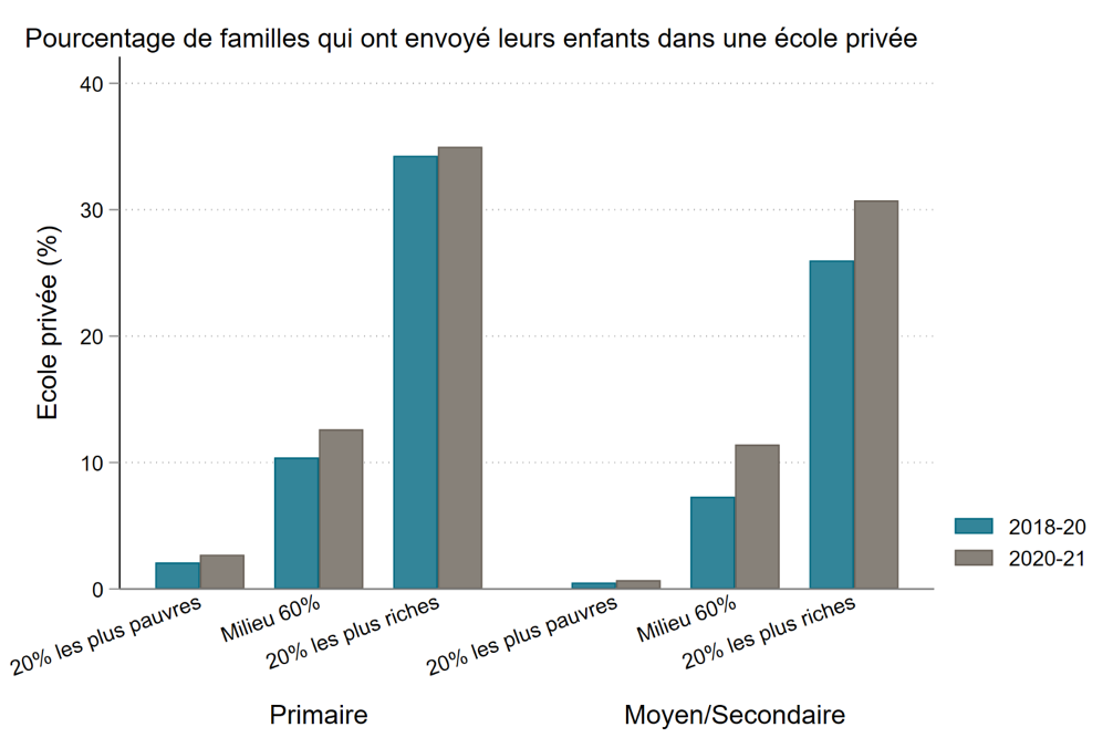Percent of families with children in private school. It is much higher for wealthier families and rose slightly after COVID