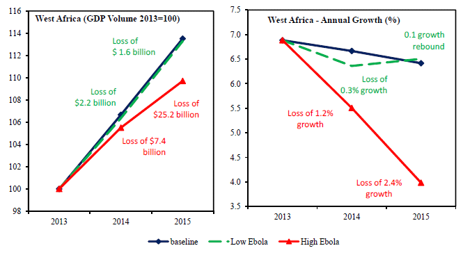 Understanding the World Bank's estimate of the economic damage of Ebola to West Africa