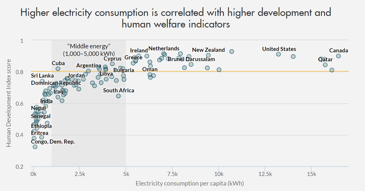 electricity-consumption-hdi.png