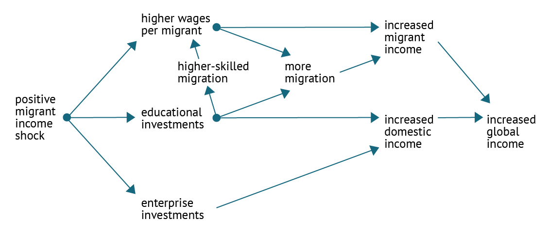 A chart showing the impact of increased migrant incomes in the long-run