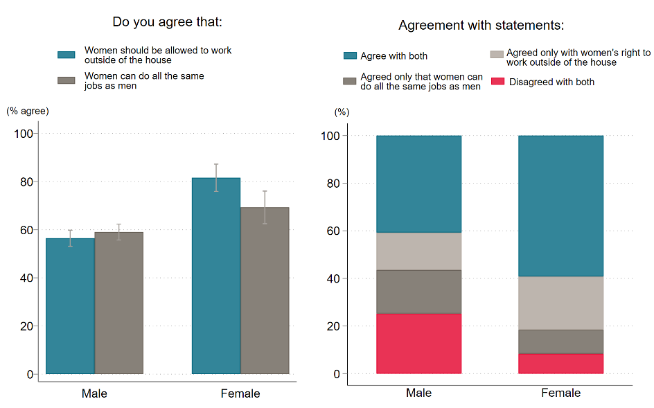 Figure showing men are more likely to say women shouldnt work outside the home than women are