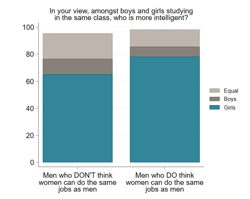 Figure showing most men think girls are more intelligent than boys, even men who think women shouldnt work