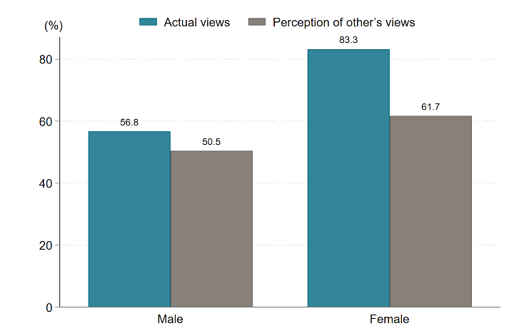 Both men and women were more accepting of women working outside the home than they thought others would be