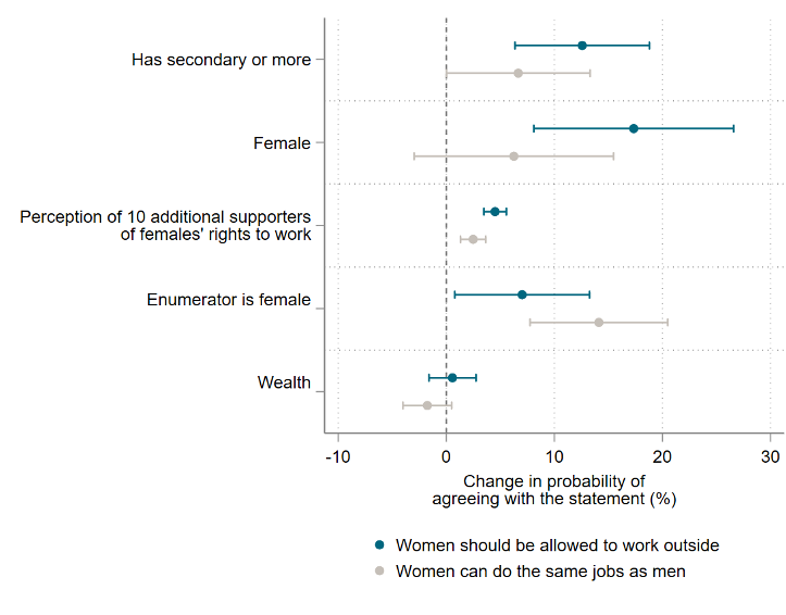 Chart showing whether respondent is female or has secondary schooling have largest effect on whether respondent agrees with statement