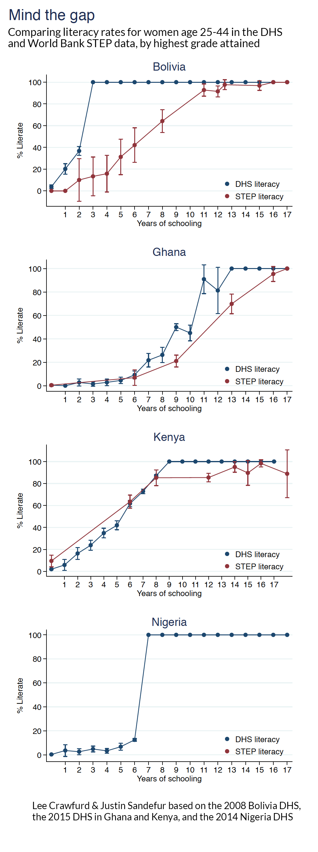 Comparing literacy rates for women age 25-44 in the DHS and World Bank STEP data, by highest grade attained