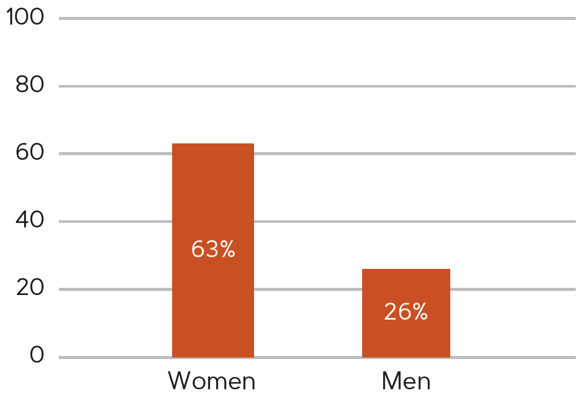 Bar chart: 63% of women are interested in opening a savings account vs. 26% of men.