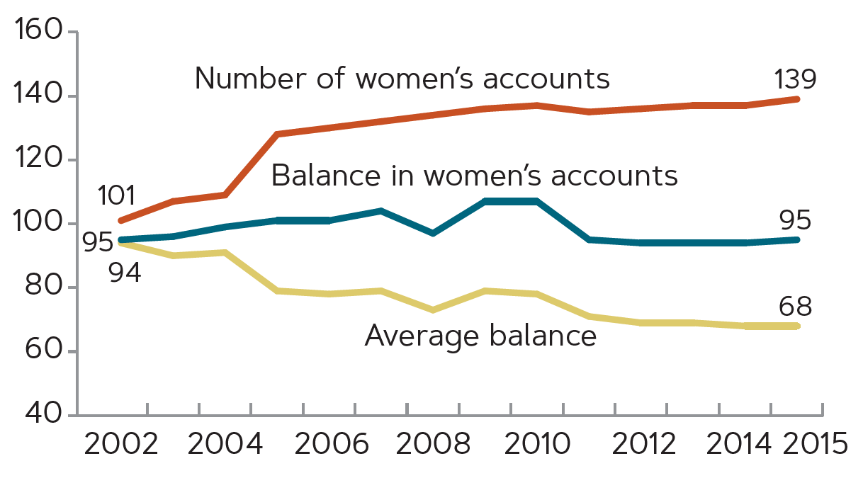 Line chart of the number of women's accounts, the balance in those accounts, and the average balance