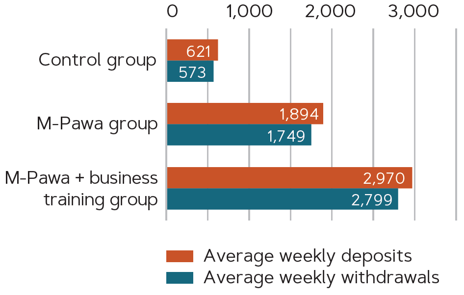 Chart comparing the control group, the M-Pawa group, and the M-Pawa + business training group by average weekly deposits and withdrawals