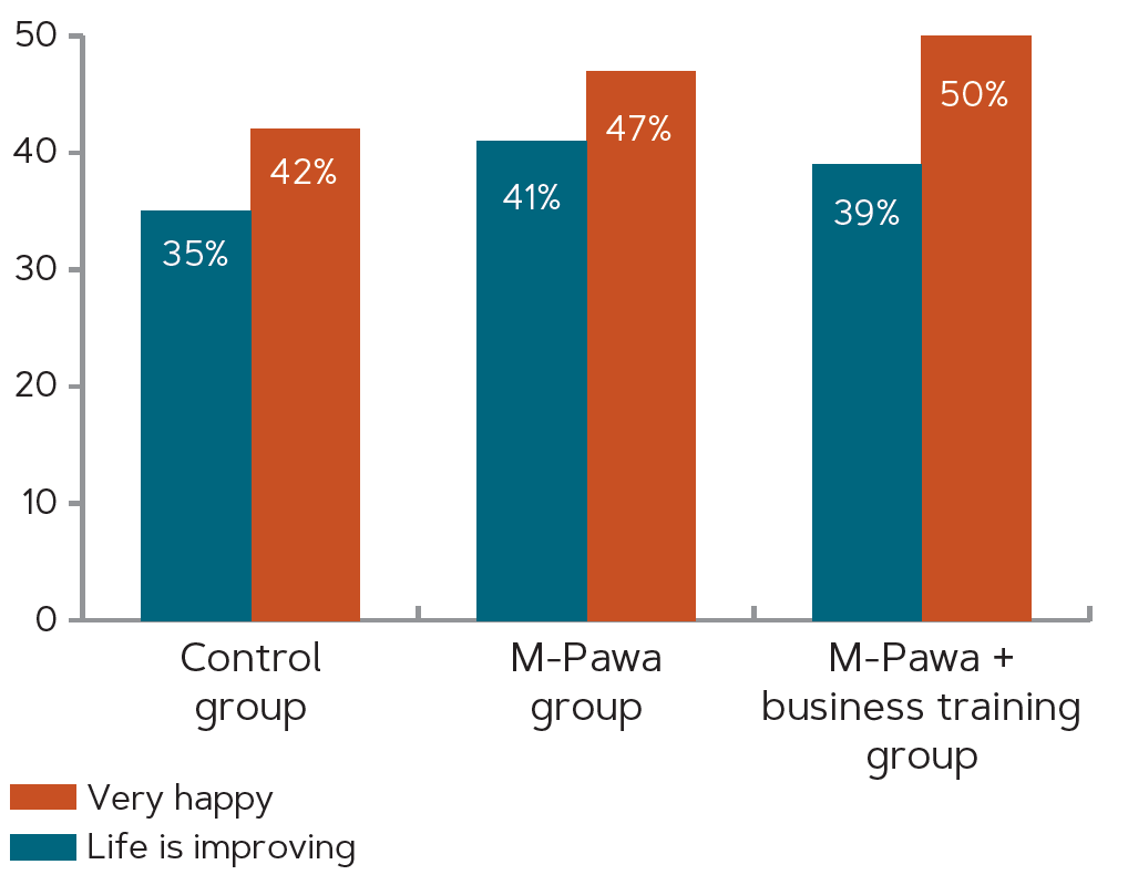 hart comparing the control group, the M-Pawa group, and the M-Pawa + business training group by if they report being happy and if life is improving.