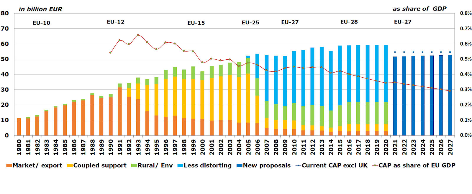 changes in EU ag budget over time